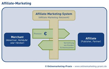 affiliate-marketing-system